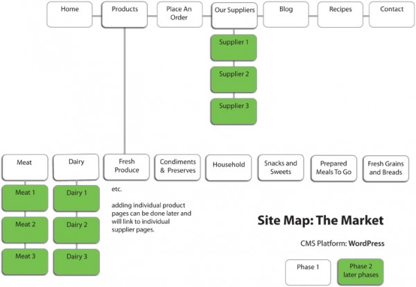 What is a site map?