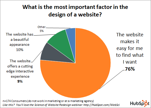 Consumer wants for websites chart