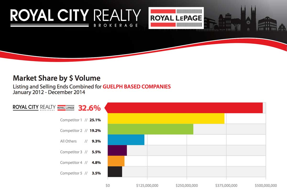 royal-city-realty-market-share-by-volume